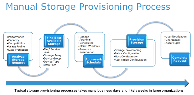 manual_storage_provisioning_process