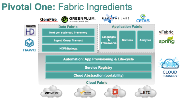 Pivotal One Fabric Ingredients