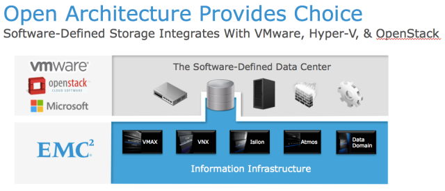 Software-Defined Storage integreates with VMware, Hyper-V and OpenStack