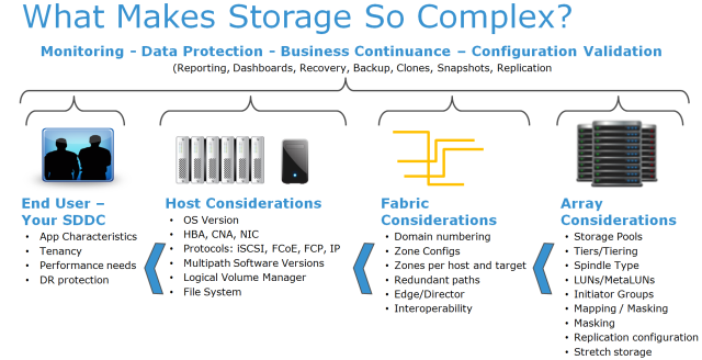 What_make_storage_so_complex