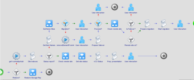 VMware View vCenter Orchestrator Failover Workflow