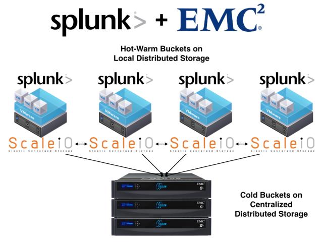 Splunk plus EMC4.001